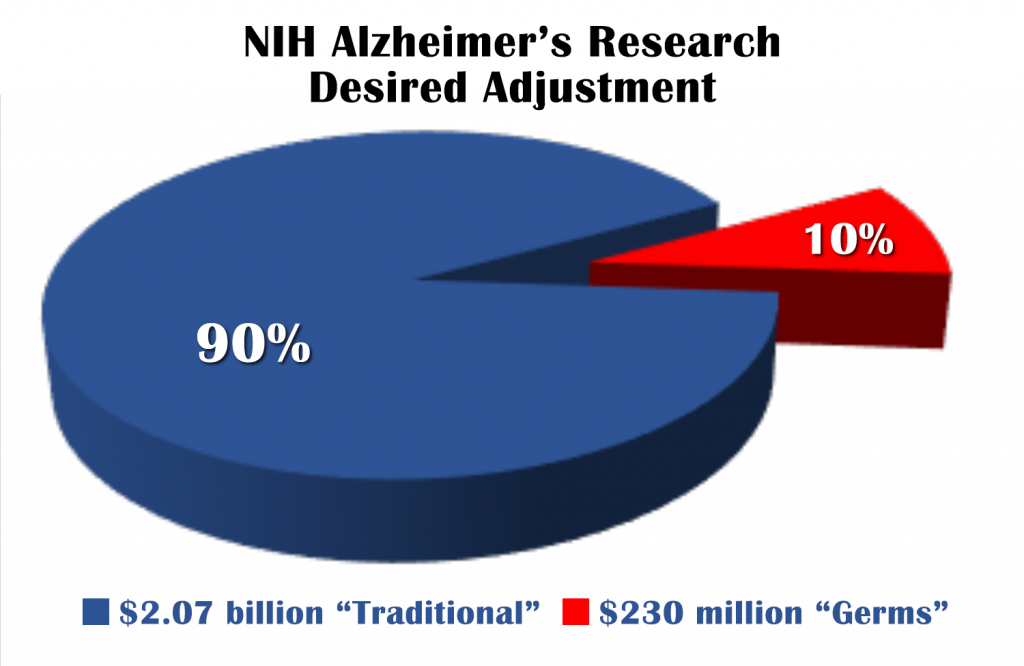 NIH, Adjustment, Budget, Alzheimer's Germ Quest, Germs