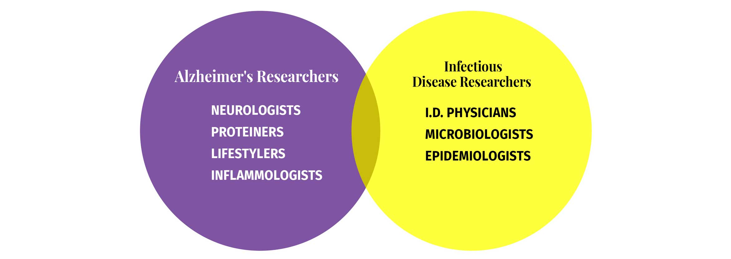 Alzheimer's Germ Quest venn diagram to depict that Alzheimer's Researchers and Infectious Disease Researchers need to work together in the Alzheimer's germ quest